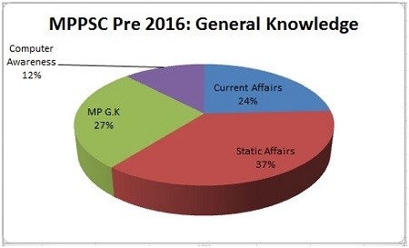 General-Science-MPPSC-Prelims-Exam-Analysis-2016