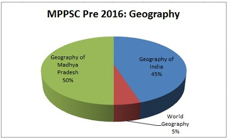 Geography-MPPSC-Prelims-Exam-Analysis-2016