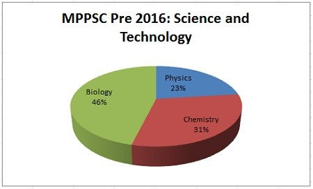 Science-and-Technology-MPPSC-Prelims-Exam-Analysis-2016