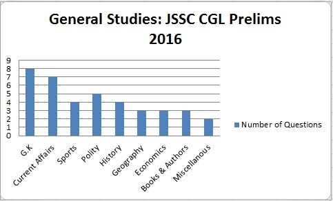 JSSC-CGL-Prelims-Exam-Analysis-General-Studies