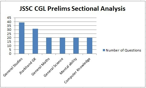 JSSC-CGL-Prelims-Exam-Analysis-Sectional-Analysis
